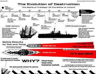 The Evolution of Destruction by UnoSombrero
