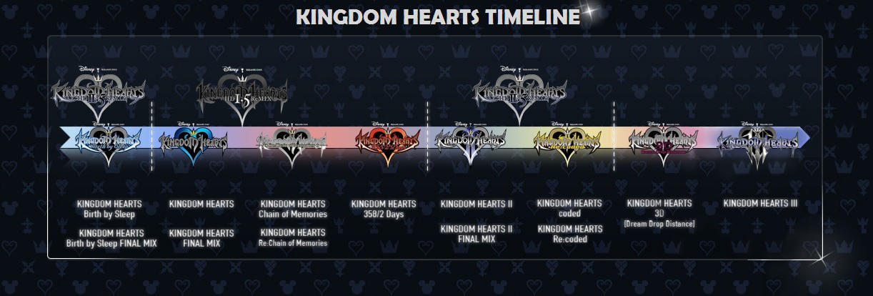 Timeline Kingdom Hearts