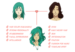 HSV: Family traits by mandarain-a