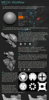 Basic Workflow by Akiratang