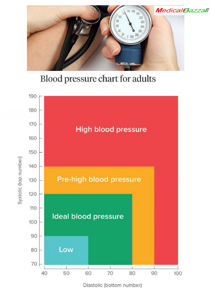 Blood Pressure Chart For Adult Data By Medicalbazzar On Deviantart