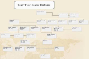 Blackwood Farm Family Tree by lestat1991