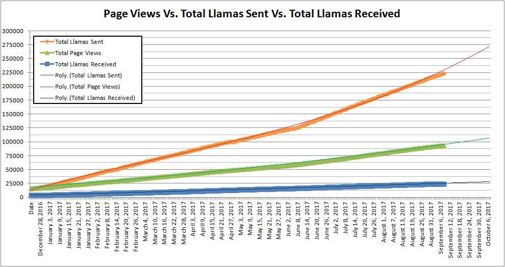 Page Views Vs. Total Llamas Sent Vs. Total Llamas  by naraphim