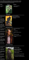 Lord of the Rings Book vs Movie by Thrythlind