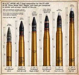 Resita 75mm AT gun shell comparison chart by wingsofwrath