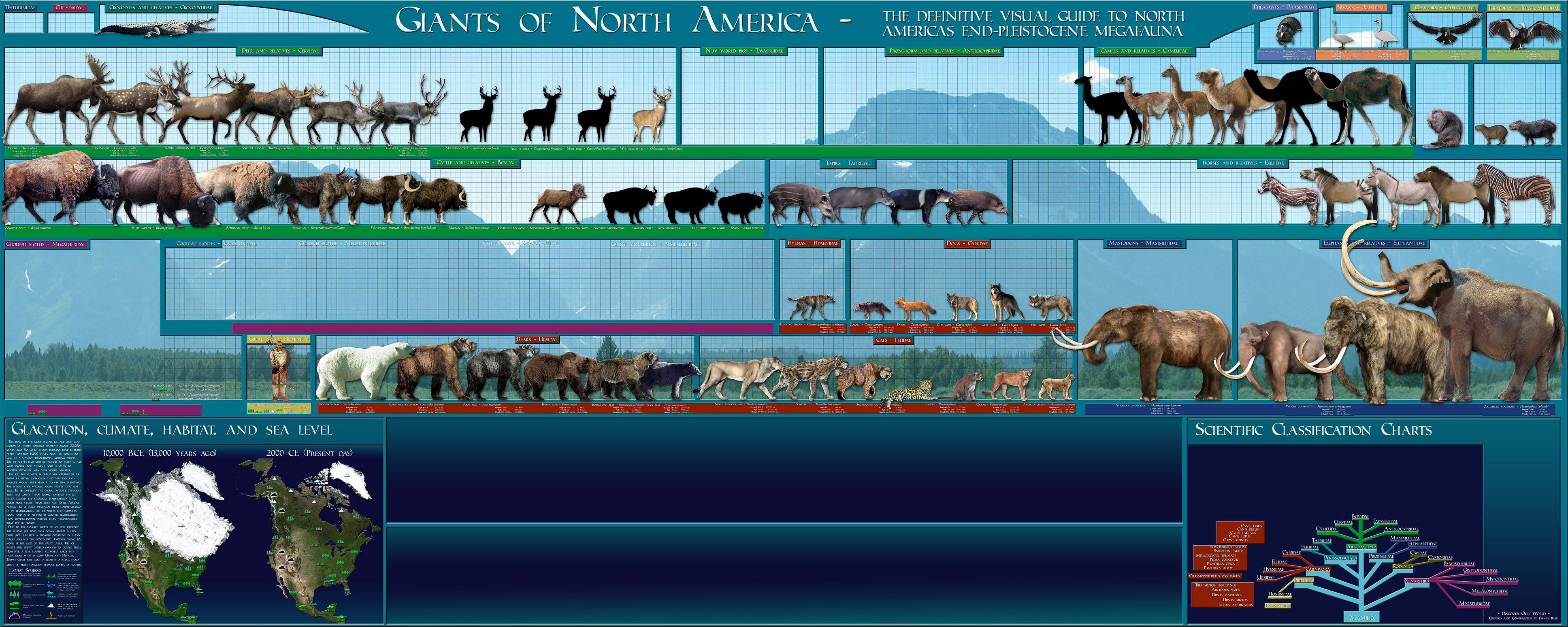 Pleistocene American Fauna WIP by Dantheman9758