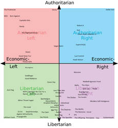 Punk Political Compass by gregthecoolnerd