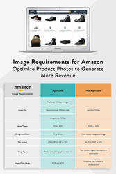 Image Requirements for Amazon: How to Optimize You by clippingpathindia