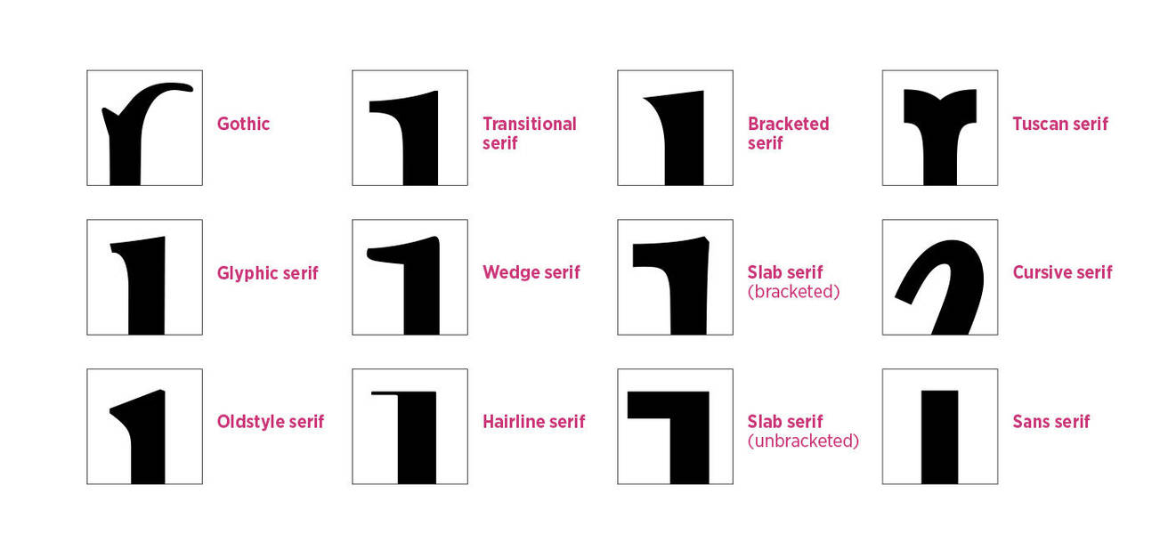 Serif types by MartinSilvertant