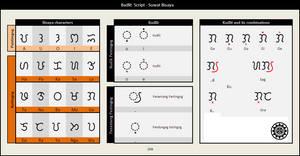 Bisaya script visual aid by Akopito