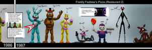 Five Nights at Freddy's Timeline by Playstation-Jedi