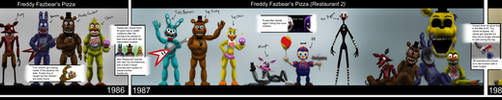 Five Nights at Freddy's Timeline by Playstation-Jedi