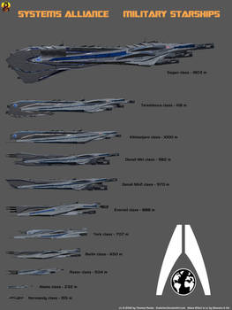 Systems Alliance Starship Size Comparison by Euderion