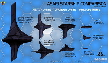 Asari Starship Size Comparison by Euderion