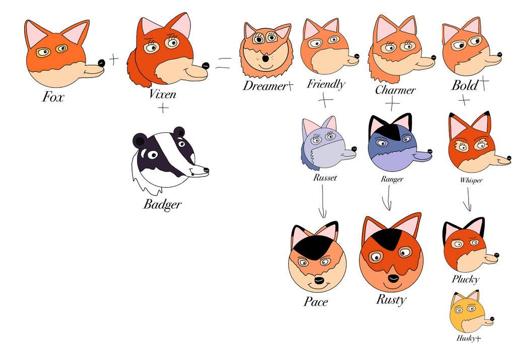 AOFW - Fox Family Tree (TV/Books) by CatFury23