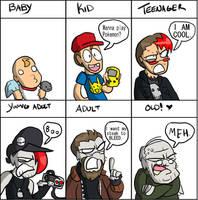 Age meme, BT edition by BrokenTeapot