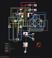 Character Relations Tree by NightmareGK13