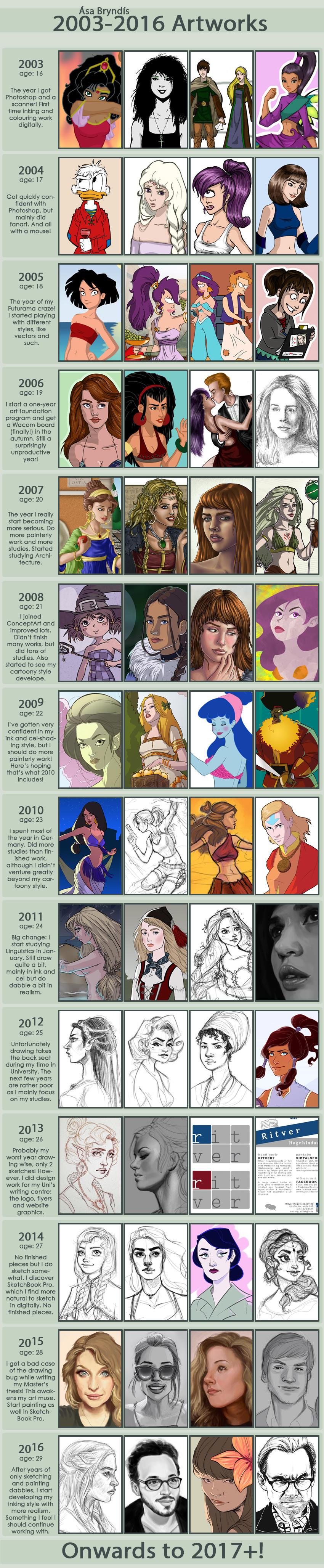 Art Improvement '03-'16 Meme by asa-bryndis