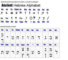 The Original Hebrew Tongue Spoken by Our Ancestors by 12TribesOfIsrael