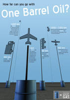 Infographic about Oil by kfeeras