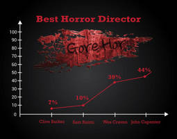 Best Horror Film Maker Of All Time by thebestingographics