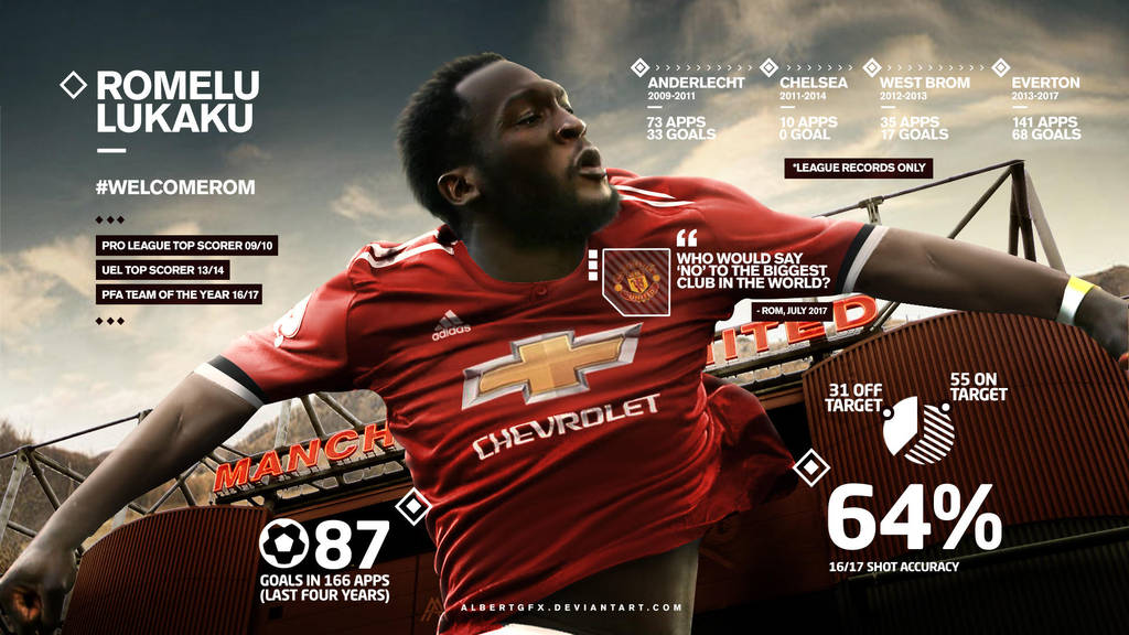 Romelu Lukaku Manchester United Wallpaper by AlbertGFX
