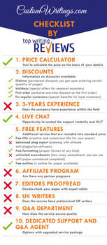 CustomWritings Pros and Cons by TopWritingReviews by topwritingreviews