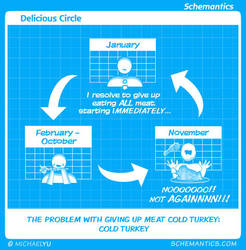 Delicious Circle by schizmatic