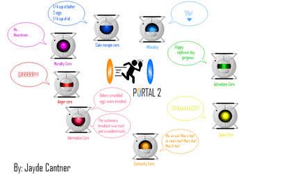 Portal 2: Pixel cores by i-luv-u-dib-83