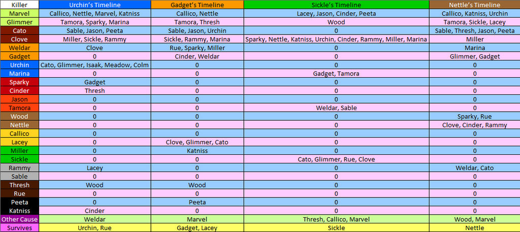 Nameless Chronicles Kill List by Asujoll