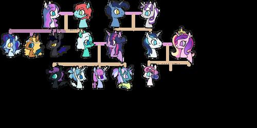 Tickletwi Family Tree by atlantropa