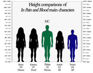 Height of In Pain and Blood Main Characters by AldreaAlien