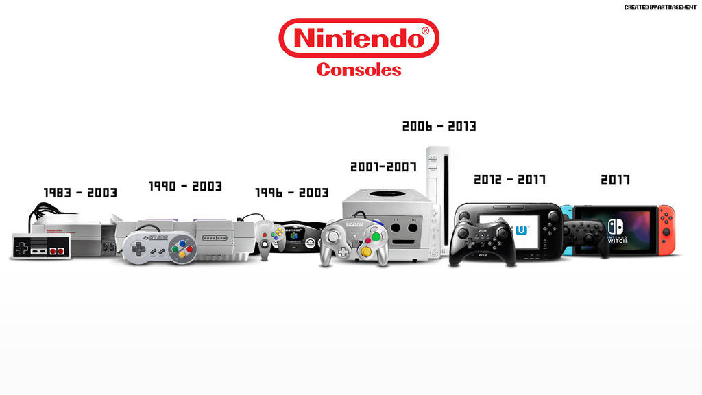 Evolution of Nintendo Consoles - HDTV Wallpaper by ArtBasement