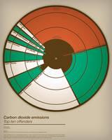 carbon dioxide emissions by BONUSBOX