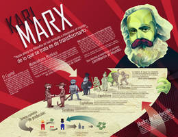 Karl Marx infographic by arbrenoir