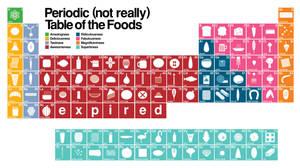 Periodic Food Table by grafikdzine