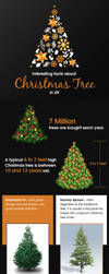 Interesting Facts about Christmas tree in uk by candlesnextras
