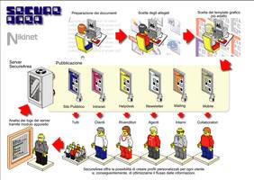 Securearea brochure by saimon69