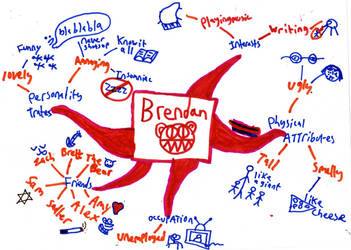 A mind map by brendanian05