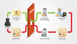 Phishing Infographic by AbhaySingh1