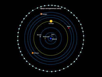 Geocentric system by VitaZheltyakov