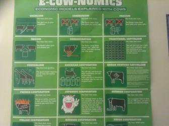Economics explained via cows by Zgerken