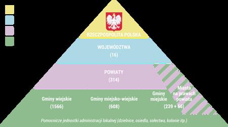 Schemat Polska by FollowByWhiteRabbit
