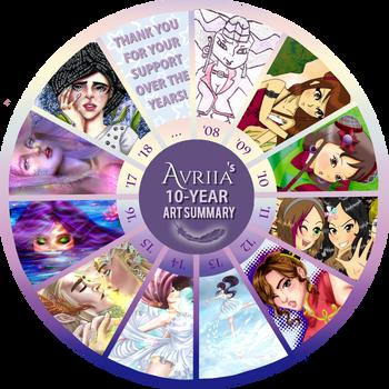10 YEAR Art Summary by Avriia