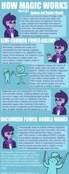 Gloomverse - How Magic Works - Part 2 by Loverofpiggies