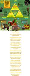 Zelda Triforce Geoist/Georgism/Geolibertarian FanA by juliussky