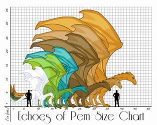 Pernese Average Size Chart - Echoes of Pern by CrimsonSlush