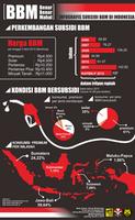 Infografis  BBM Bersubsidi di Indonesia by daengdoang