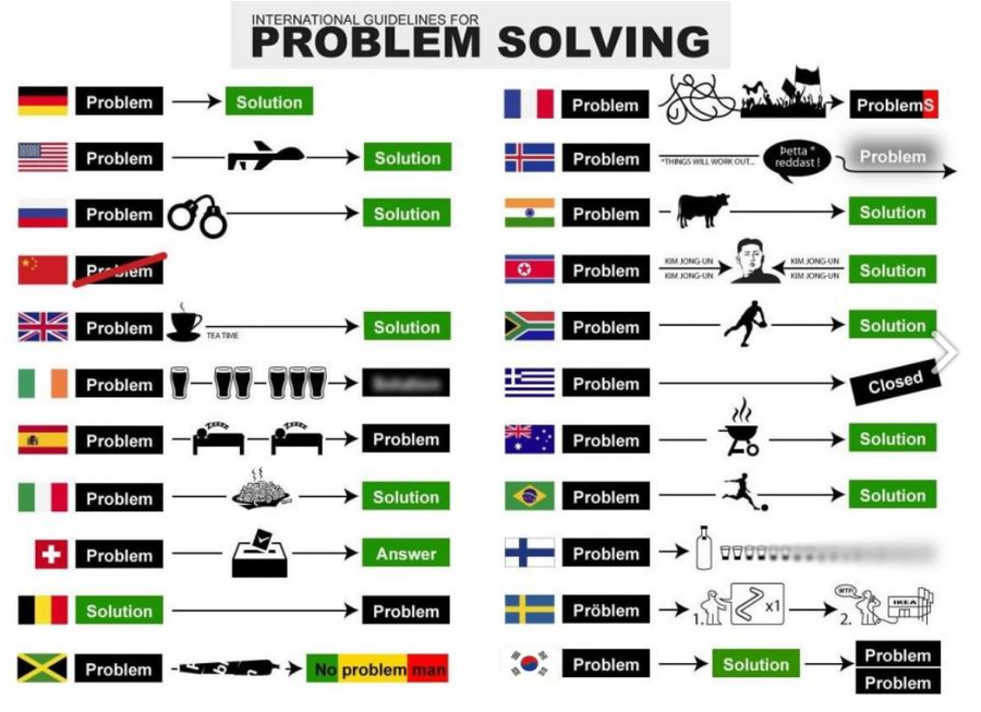 International guidelines for problem solving by someone1fy