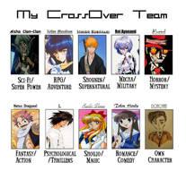 My Anime-Genre Crossover Team Meme by KaumiThomason